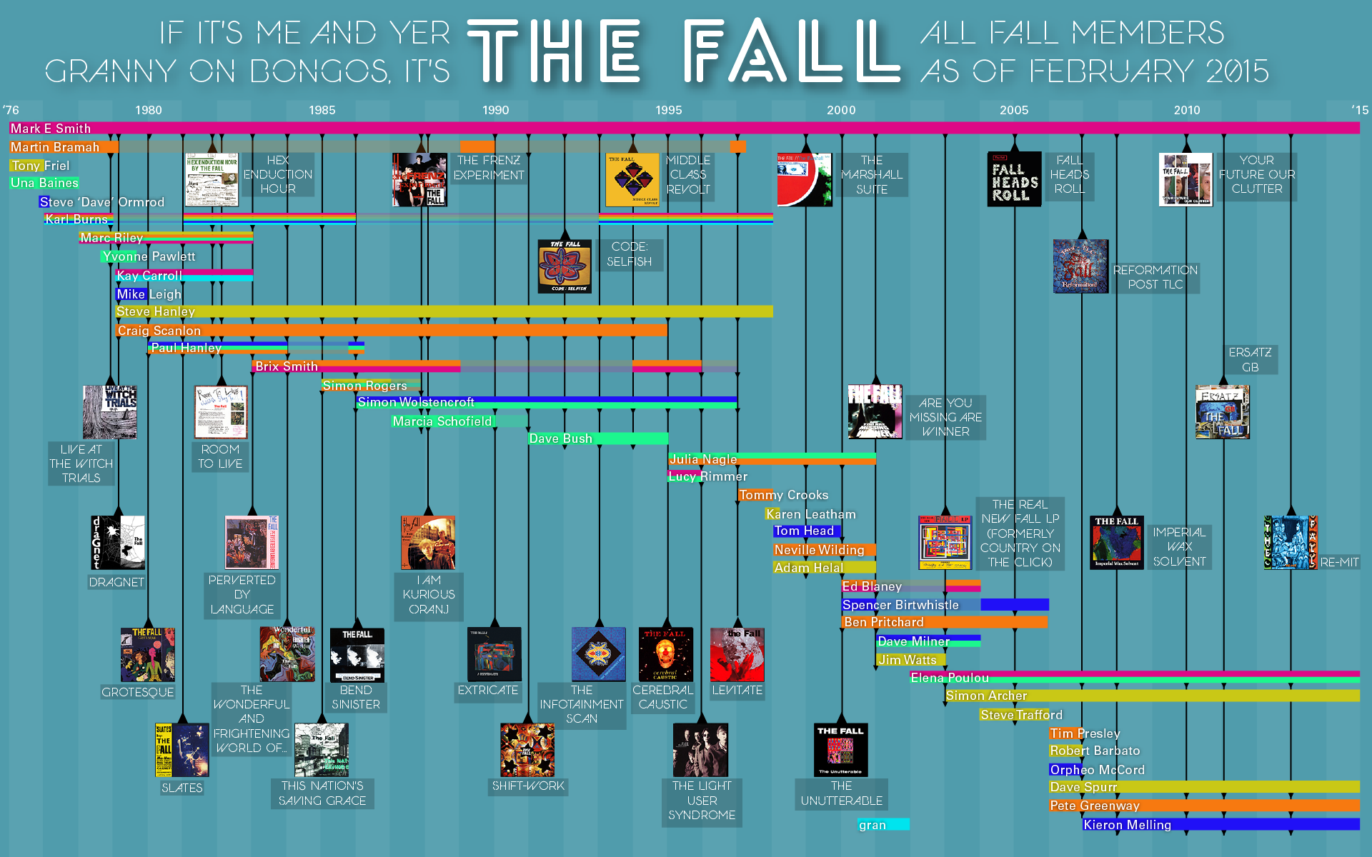 The Fall online - latest Fall News